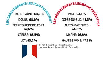 achats véhicules par marque en France